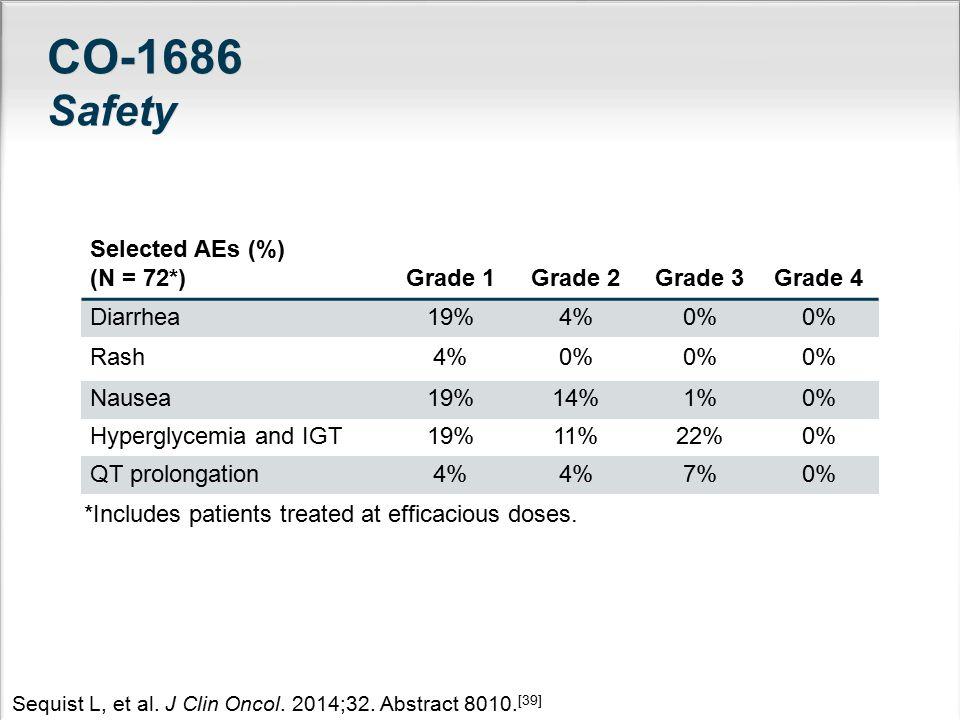 CO-1686 Safety Selected AEs (%) (N = 72*) Grade 1Grade 2Grade 3Grade 4 Diarrhea19%4%0% Rash4%0% Nausea19%14%1%0% Hyperglycemia and IGT19%11%22%0% QT p