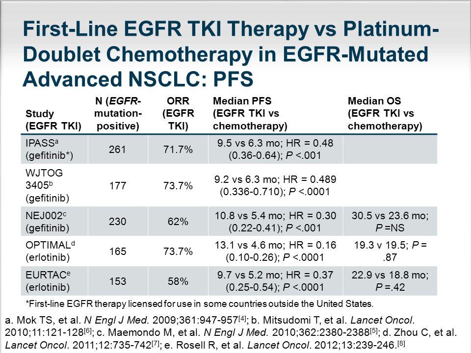 Study (EGFR TKI) N (EGFR- mutation- positive) ORR (EGFR TKI) Median PFS (EGFR TKI vs chemotherapy) Median OS (EGFR TKI vs chemotherapy) IPASS a (gefit
