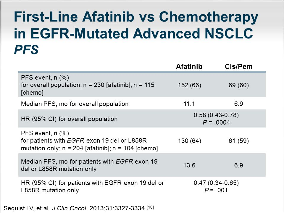 First-Line Afatinib vs Chemotherapy in EGFR-Mutated Advanced NSCLC Safety Selected Treatment-Related AEs (%) Afatinib (n = 229) Cis/Pem (n = 111) All Grades ≥ Grade 3 All Grades ≥ Grade 3 Diarrhea95.2%14.4%15.3%0% Rash/acne89.1%16.2%6.3%0% Stomatitis/mucositis72.1%8.7%15.3%0.9% Nausea17.9%0.9%65.8%3.6% Sequist LV, et al.