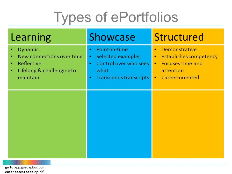 go to app.gosoapbox.com enter access code ep-blf Types of ePortfolios LearningShowcaseStructured Dynamic New connections over time Reflective Lifelong & challenging to maintain Point-in-time Selected examples Control over who sees what Transcends transcripts Demonstrative Establishes competency Focuses time and attention Career-oriented