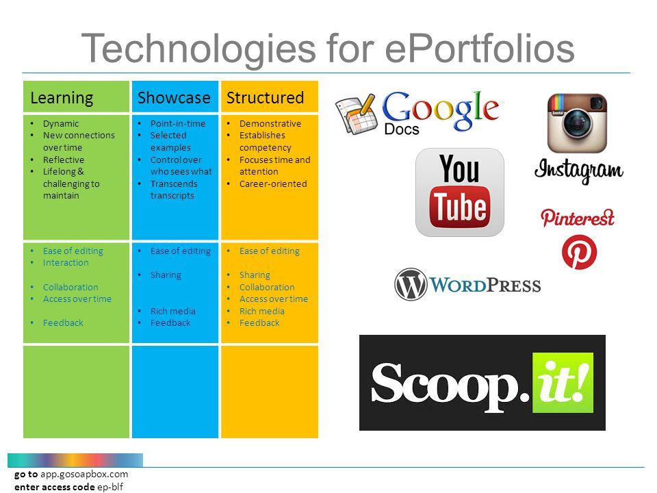 go to app.gosoapbox.com enter access code ep-blf Technologies for ePortfolios LearningShowcaseStructured Dynamic New connections over time Reflective Lifelong & challenging to maintain Point-in-time Selected examples Control over who sees what Transcends transcripts Demonstrative Establishes competency Focuses time and attention Career-oriented Ease of editing Interaction Collaboration Access over time Feedback Ease of editing Sharing Rich media Feedback Ease of editing Sharing Collaboration Access over time Rich media Feedback