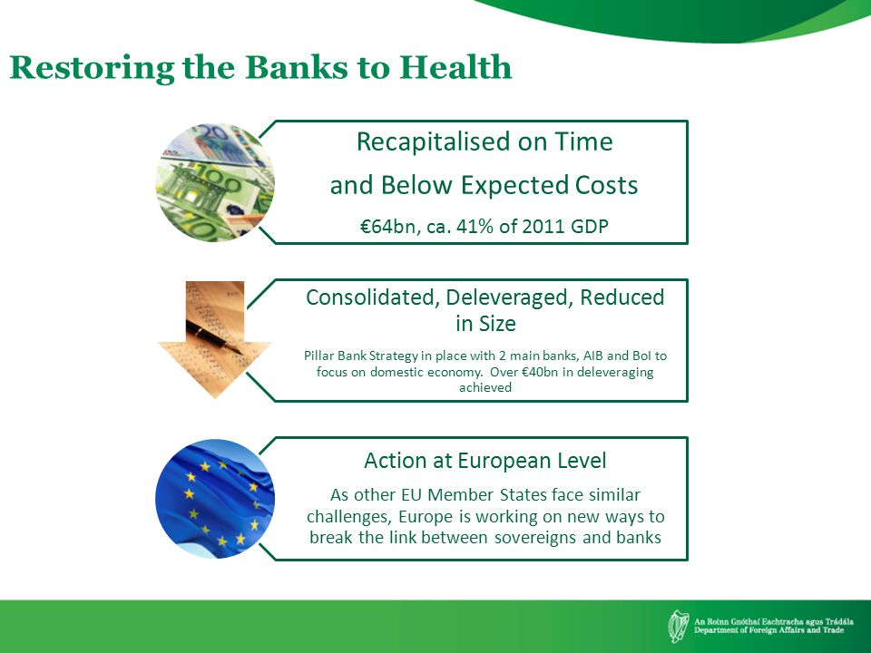 Restoring the Banks to Health Recapitalised on Time and Below Expected Costs €64bn, ca. 41% of 2011 GDP Consolidated, Deleveraged, Reduced in Size Pil