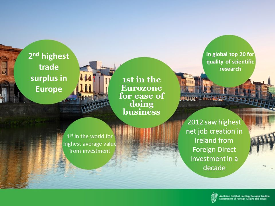 1st in the Eurozone for ease of doing business 2 nd highest trade surplus in Europe 2012 saw highest net job creation in Ireland from Foreign Direct I