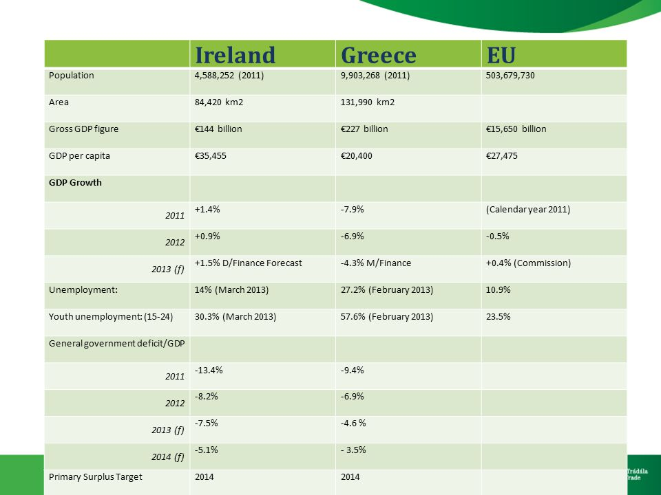 IrelandGreeceEU Population4,588,252 (2011)9,903,268 (2011)503,679,730 Area84,420 km2131,990 km2 Gross GDP figure€144 billion€227 billion€15,650 billion GDP per capita€35,455€20,400€27,475 GDP Growth 2011 +1.4%-7.9%(Calendar year 2011) 2012 +0.9%-6.9%-0.5% 2013 (f) +1.5% D/Finance Forecast-4.3% M/Finance+0.4% (Commission) Unemployment:14% (March 2013)27.2% (February 2013)10.9% Youth unemployment: (15-24)30.3% (March 2013)57.6% (February 2013)23.5% General government deficit/GDP 2011 -13.4%-9.4% 2012 -8.2%-6.9% 2013 (f) -7.5%-4.6 % 2014 (f) -5.1%- 3.5% Primary Surplus Target2014 Debt/GDP118%170% Fiscal Consolidation 21% of GDP (since 2008 to end 2015) Over 40% of GDP (since 2010 to end 2015) Total Exports (2011)€92.9 billion€22.45 billion€1.5 trillion Bilateral Merchandise Exports (to end-year 2012) €257 M (€304 M 2011) €24 M (€39 M 2011) Balance of Payments€3.2 billion-€2.2 billion€28.3 billion Inflation (HICP)1.68% (Dec.