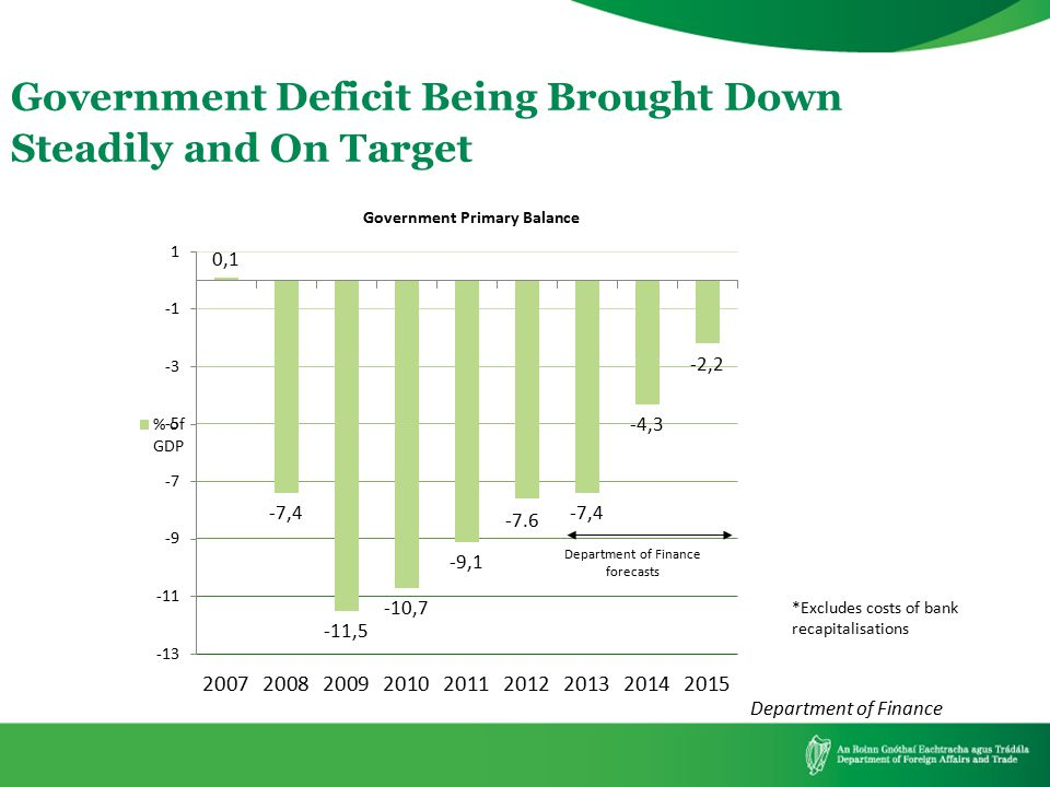 Government Deficit Being Brought Down Steadily and On Target *Excludes costs of bank recapitalisations Department of Finance forecasts