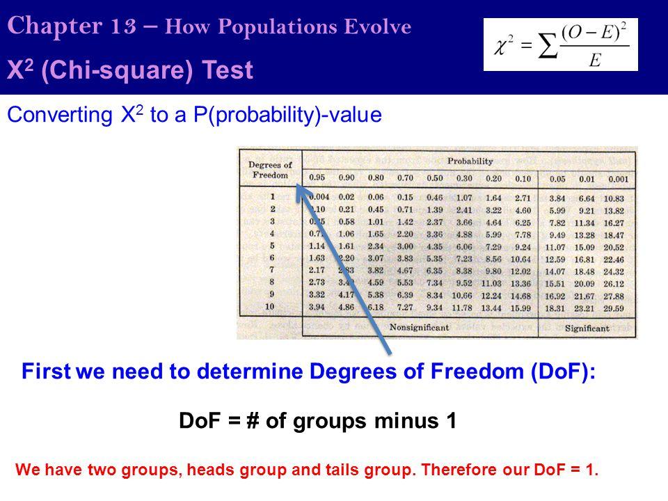 Χ 2 (Chi-square) Test Chapter 13 – How Populations Evolve Converting Χ 2 to a P(probability)-value Then scan across and find your X 2 value (3.24) P-value = ~0.07 Lastly go up and estimate the p-value… What does this value tell us?