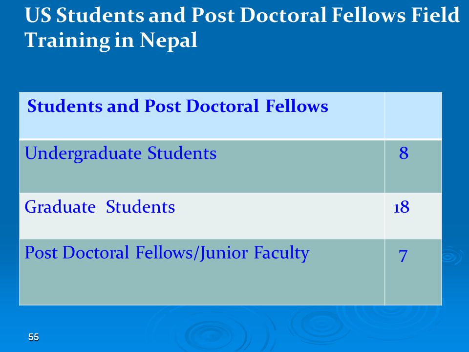 55 US Students and Post Doctoral Fellows Field Training in Nepal Students and Post Doctoral Fellows Undergraduate Students 8 Graduate Students 18 Post Doctoral Fellows/Junior Faculty 7