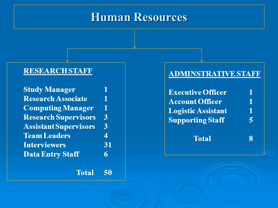 RESEARCH STAFF Study Manager 1 Research Associate1 Computing Manager 1 Research Supervisors3 Assistant Supervisors3 Team Leaders4 Interviewers31 Data Entry Staff6 Total50 ADMINSTRATIVE STAFF Executive Officer 1 Account Officer1 Logistic Assistant1 Supporting Staff5 Total8