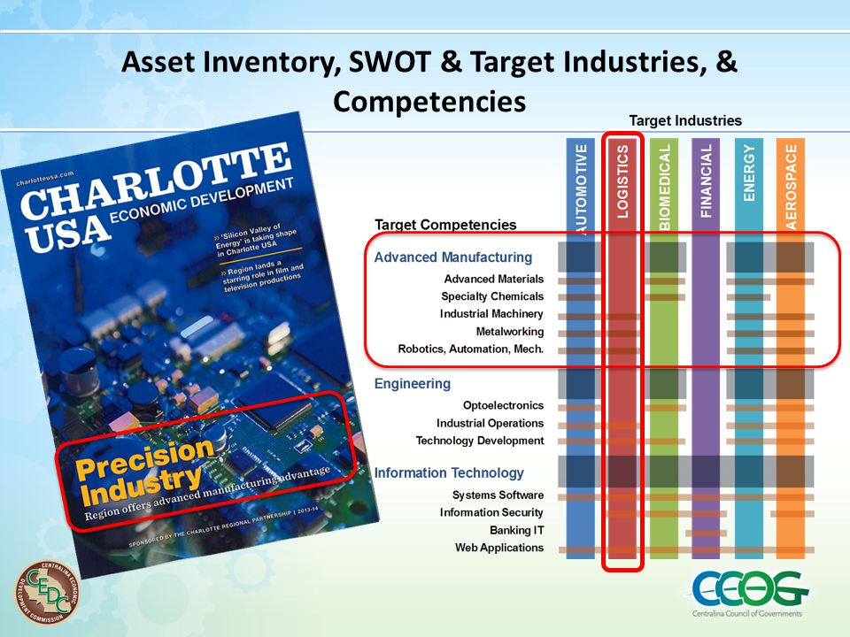 Asset Inventory, SWOT & Target Industries, & Competencies