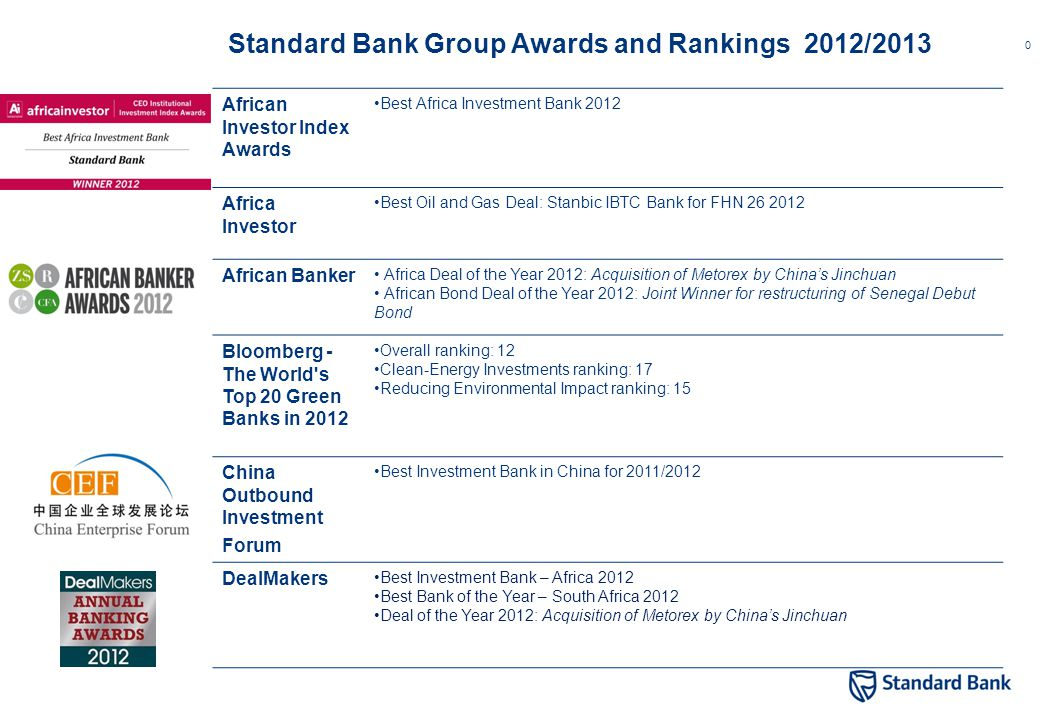 0 African Investor Index Awards Best Africa Investment Bank 2012 Africa Investor Best Oil and Gas Deal: Stanbic IBTC Bank for FHN 26 2012 African Bank