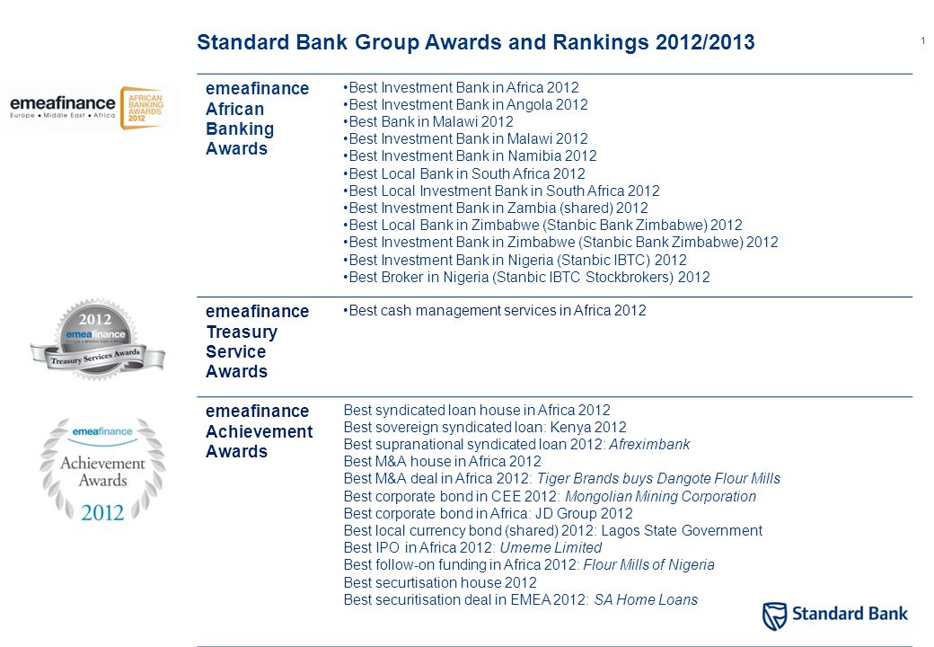 1 emeafinance African Banking Awards Best Investment Bank in Africa 2012 Best Investment Bank in Angola 2012 Best Bank in Malawi 2012 Best Investment Bank in Malawi 2012 Best Investment Bank in Namibia 2012 Best Local Bank in South Africa 2012 Best Local Investment Bank in South Africa 2012 Best Investment Bank in Zambia (shared) 2012 Best Local Bank in Zimbabwe (Stanbic Bank Zimbabwe) 2012 Best Investment Bank in Zimbabwe (Stanbic Bank Zimbabwe) 2012 Best Investment Bank in Nigeria (Stanbic IBTC) 2012 Best Broker in Nigeria (Stanbic IBTC Stockbrokers) 2012 emeafinance Treasury Service Awards Best cash management services in Africa 2012 emeafinance Achievement Awards Best syndicated loan house in Africa 2012 Best sovereign syndicated loan: Kenya 2012 Best supranational syndicated loan 2012: Afreximbank Best M&A house in Africa 2012 Best M&A deal in Africa 2012: Tiger Brands buys Dangote Flour Mills Best corporate bond in CEE 2012: Mongolian Mining Corporation Best corporate bond in Africa: JD Group 2012 Best local currency bond (shared) 2012: Lagos State Government Best IPO in Africa 2012: Umeme Limited Best follow-on funding in Africa 2012: Flour Mills of Nigeria Best securtisation house 2012 Best securitisation deal in EMEA 2012: SA Home Loans Standard Bank Group Awards and Rankings 2012/2013