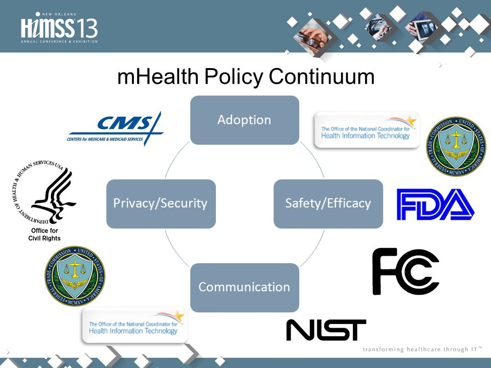mHealth Policy Continuum AdoptionSafety/EfficacyCommunicationPrivacy/Security
