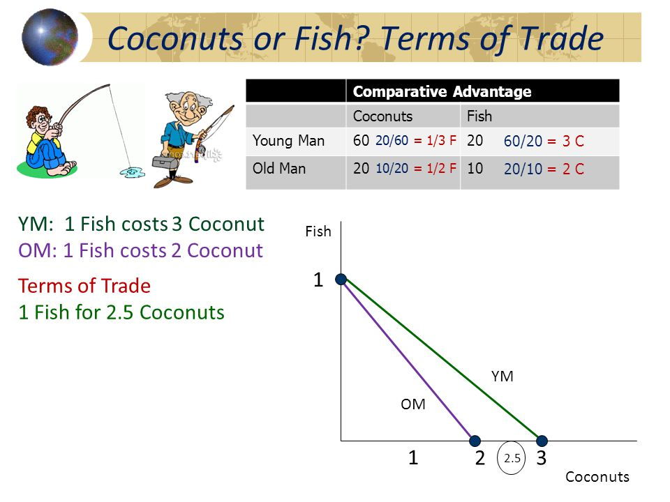 Comparative Advantage CoconutsFish Young Man6020 Old Man2010 10/20 = 1/2 F 60/20 = 3 C 20/60 = 1/3 F 20/10 = 2 C or What Should be the Terms of Trade.