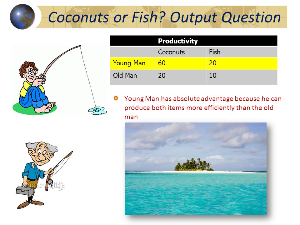 Productivity CoconutsFish Young Man6020 Old Man2010 Coconuts or Fish Output Question