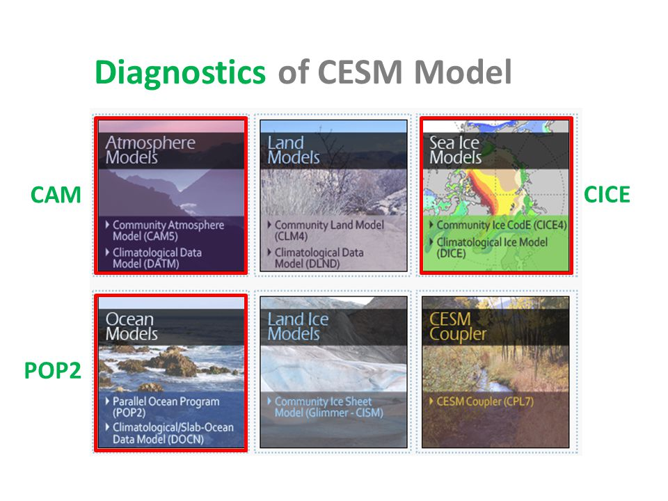 CAM POP2 Diagnostics of CESM Model CICE