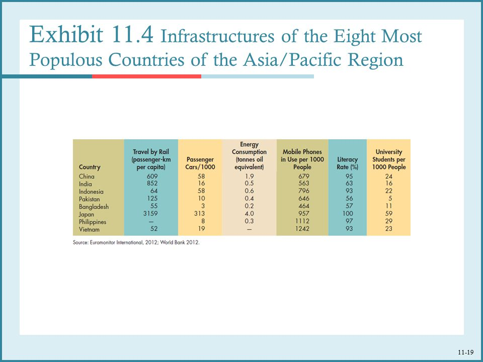 11-19 Exhibit 11.4 Infrastructures of the Eight Most Populous Countries of the Asia/Pacific Region