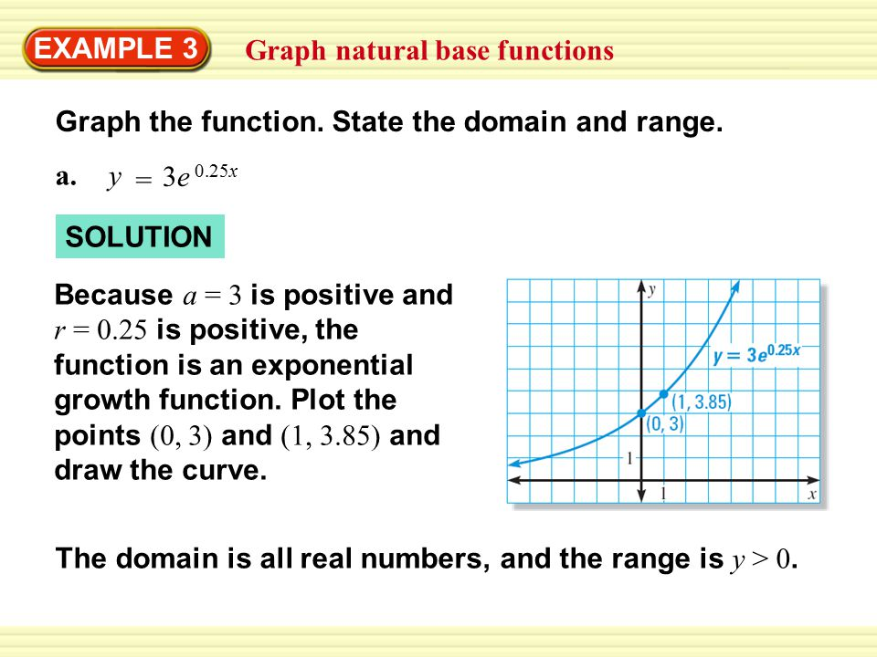 EXAMPLE 3 Graph natural base functions Graph the function.
