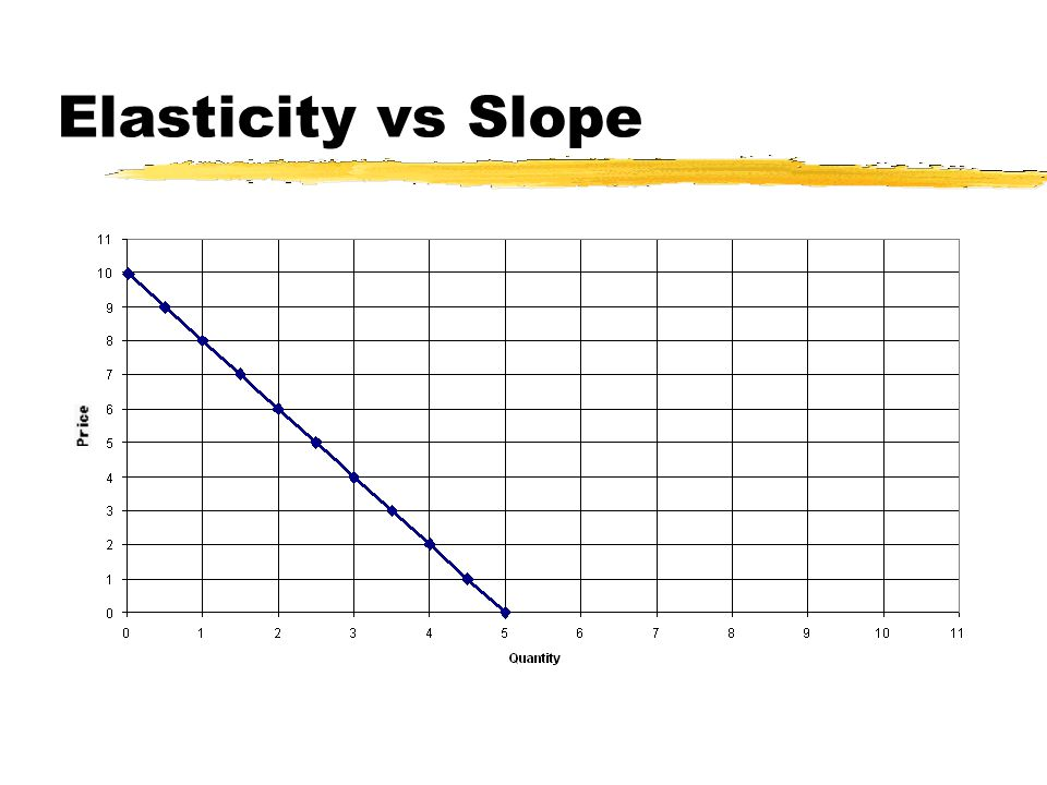 Elasticity vs Slope