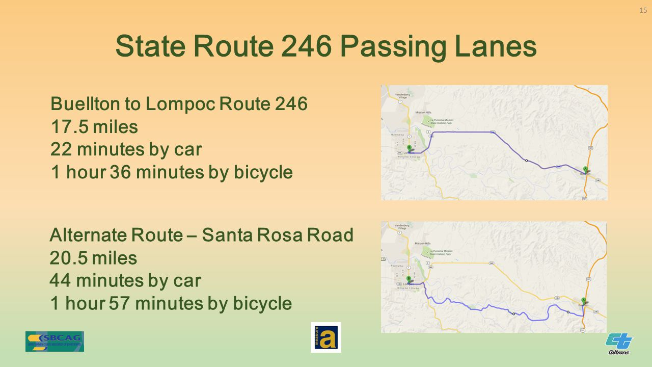 State Route 246 Passing Lanes Buellton to Lompoc Route 246 17.5 miles 22 minutes by car 1 hour 36 minutes by bicycle Alternate Route – Santa Rosa Road