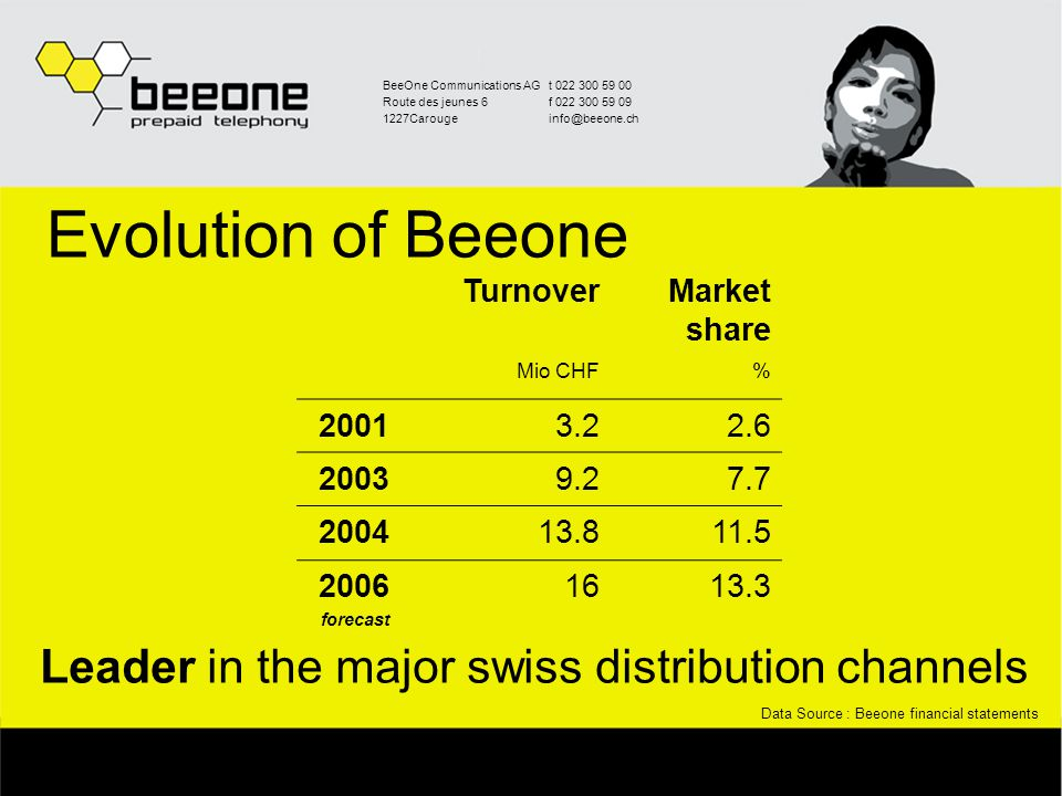 BeeOne Communications AGt 022 300 59 00 Route des jeunes 6f 022 300 59 09 1227Carougeinfo@beeone.ch BeeOne's Distribution in CH Naville SA (Lagardere, Paris Stock Exchange) 200 Kiosk AG (Valora, Swiss Stock Exchange) 1300 Lekkerland700 Post AG3000 Private Shops 1500 Total :6700