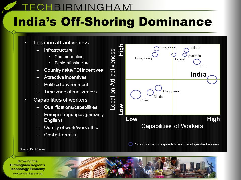 India's Off-Shoring Dominance Location attractiveness –Infrastructure Communication Basic infrastructure –Country risks/FDI incentives –Attractive incentives –Political environment –Time zone attractiveness Capabilities of workers –Qualifications/capabilities –Foreign languages (primarily English) –Quality of work/work ethic –Cost differential High Low High Singapore Hong Kong Holland Ireland U.K.