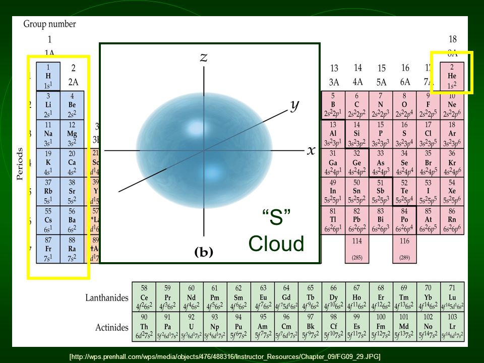 "[http://wps.prenhall.com/wps/media/objects/476/488316/Instructor_Resources/Chapter_09/FG09_29.JPG] ""S"" Cloud"