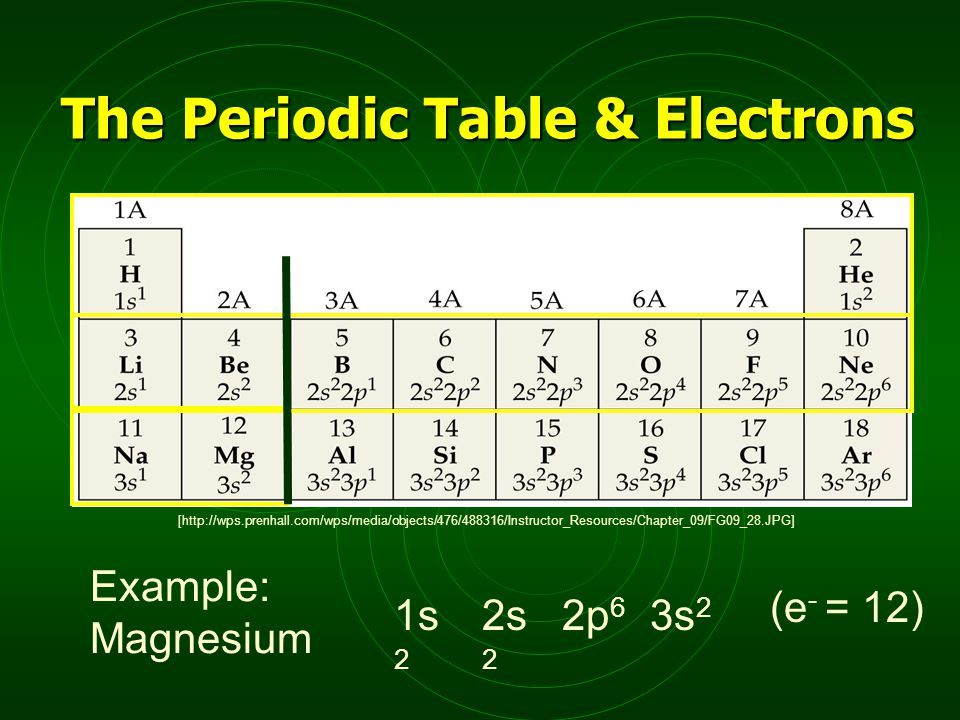 [http://wps.prenhall.com/wps/media/objects/476/488316/Instructor_Resources/Chapter_09/FG09_28.JPG] Example: Magnesium 1s 2 2s 2 2p 6 3s 2 (e - = 12) The Periodic Table & Electrons