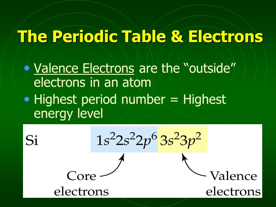 Valence Electrons are the outside electrons in an atom Highest period number = Highest energy level The Periodic Table & Electrons
