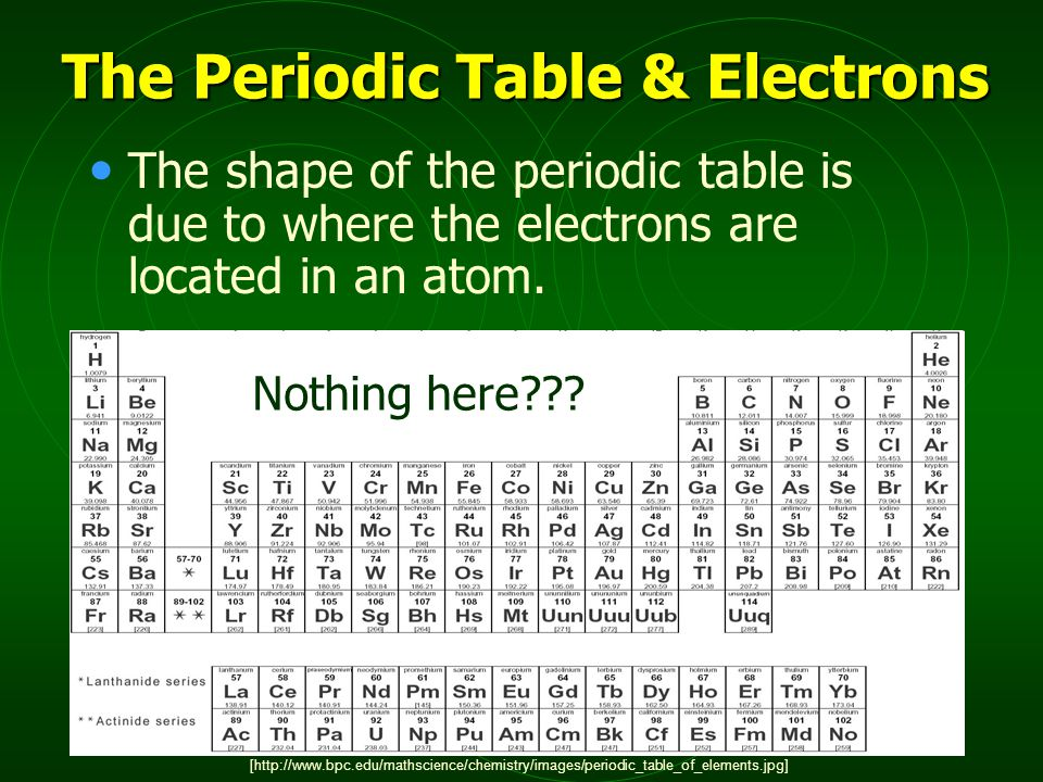 The Periodic Table & Electrons The shape of the periodic table is due to where the electrons are located in an atom.