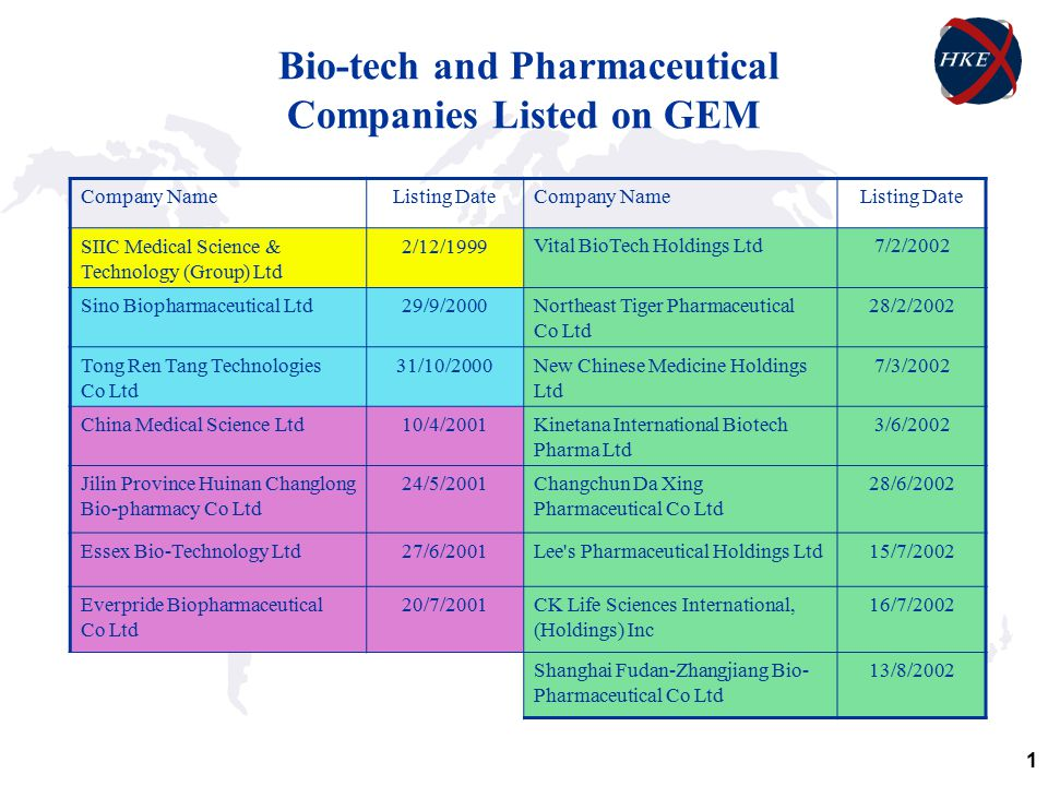 1 Bio-tech and Pharmaceutical Companies Listed on GEM Company NameListing DateCompany NameListing Date SIIC Medical Science & Technology (Group) Ltd 2/12/1999 Vital BioTech Holdings Ltd7/2/2002 Sino Biopharmaceutical Ltd29/9/2000Northeast Tiger Pharmaceutical Co Ltd 28/2/2002 Tong Ren Tang Technologies Co Ltd 31/10/2000New Chinese Medicine Holdings Ltd 7/3/2002 China Medical Science Ltd10/4/2001Kinetana International Biotech Pharma Ltd 3/6/2002 Jilin Province Huinan Changlong Bio-pharmacy Co Ltd 24/5/2001Changchun Da Xing Pharmaceutical Co Ltd 28/6/2002 Essex Bio-Technology Ltd27/6/2001Lee s Pharmaceutical Holdings Ltd15/7/2002 Everpride Biopharmaceutical Co Ltd 20/7/2001CK Life Sciences International, (Holdings) Inc 16/7/2002 Shanghai Fudan-Zhangjiang Bio- Pharmaceutical Co Ltd 13/8/2002