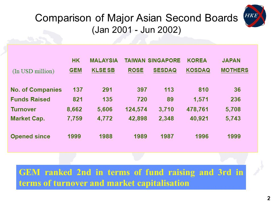 2 Comparison of Major Asian Second Boards (Jan 2001 - Jun 2002) HK MALAYSIA TAIWAN SINGAPORE KOREA JAPAN GEM KLSE SB ROSE SESDAQ KOSDAQ MOTHERS No.