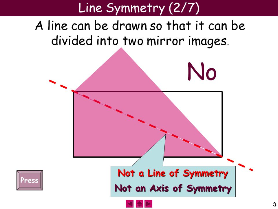 3 Line Symmetry (2/7) A line can be drawn so that it can be divided into two mirror images. Not a Line of Symmetry Not an Axis of Symmetry No Press