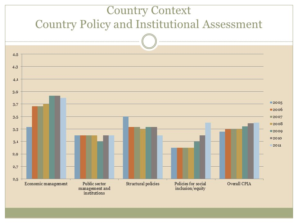 Country Context Country Policy and Institutional Assessment