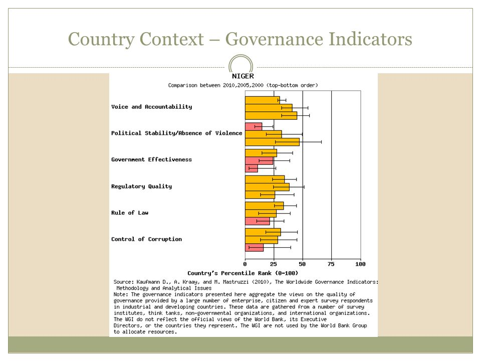 The World Bank's governance indicators are an aggregate drawing on a variety of different assessments Over the past ten year's, Niger has made significant progress in enhancing government effectiveness, the regulatory quality, rule of law, and control of corruption Voice and accountability and political stability and absence of violence have seen a deterioration.