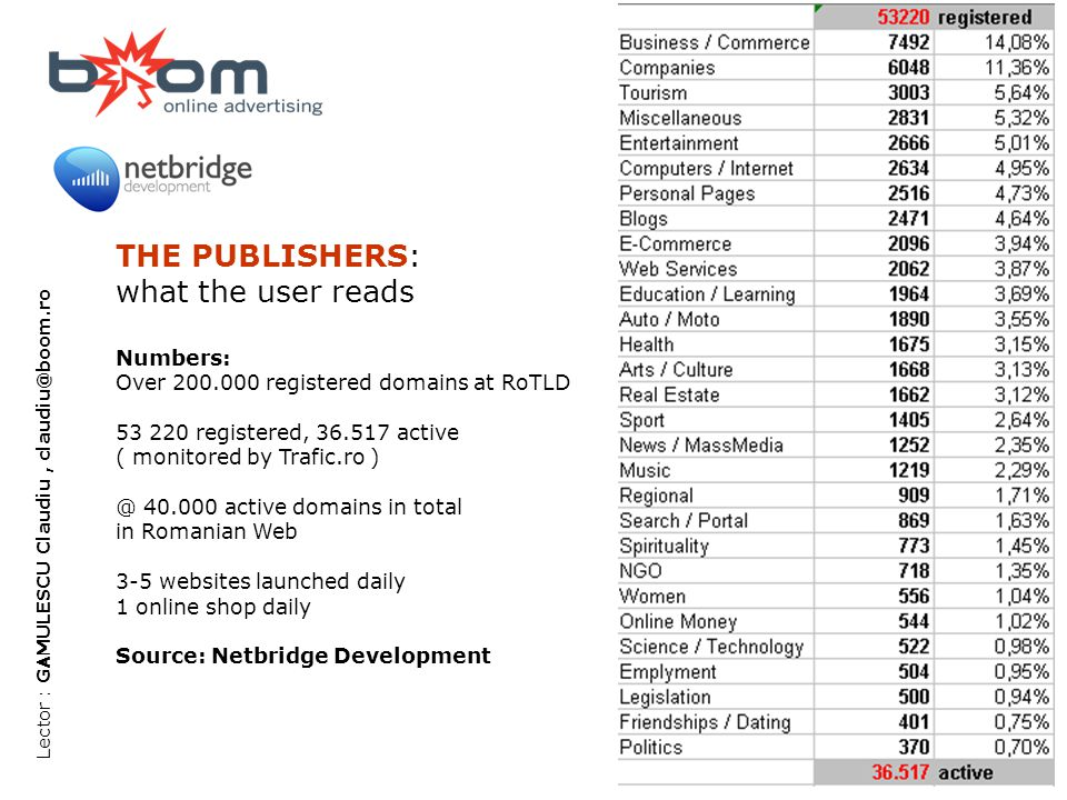 BLOG : blog.boom.ro; COMMUNICATION : comunicare.boom.ro ; PR : prbroker.ro ; MEDIA : youtube.com/BoomAdvertising Lector : GAMULESCU Claudiu, claudiu@boom.ro THE PUBLISHERS: what the user reads Numbers: Over 200.000 registered domains at RoTLD 53 220 registered, 36.517 active ( monitored by Trafic.ro ) @ 40.000 active domains in total in Romanian Web 3-5 websites launched daily 1 online shop daily Source: Netbridge Development