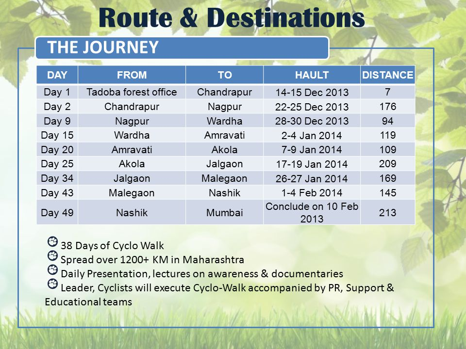 Route & Destinations THE JOURNEY DAYFROMTOHAULTDISTANCE Day 1Tadoba forest officeChandrapur 14-15 Dec 2013 7 Day 2ChandrapurNagpur 22-25 Dec 2013 176 Day 9NagpurWardha 28-30 Dec 2013 94 Day 15WardhaAmravati 2-4 Jan 2014 119 Day 20AmravatiAkola 7-9 Jan 2014 109 Day 25AkolaJalgaon 17-19 Jan 2014 209 Day 34JalgaonMalegaon 26-27 Jan 2014 169 Day 43MalegaonNashik 1-4 Feb 2014 145 Day 49NashikMumbai Conclude on 10 Feb 2013 213 38 Days of Cyclo Walk Spread over 1200+ KM in Maharashtra Daily Presentation, lectures on awareness & documentaries Leader, Cyclists will execute Cyclo-Walk accompanied by PR, Support & Educational teams