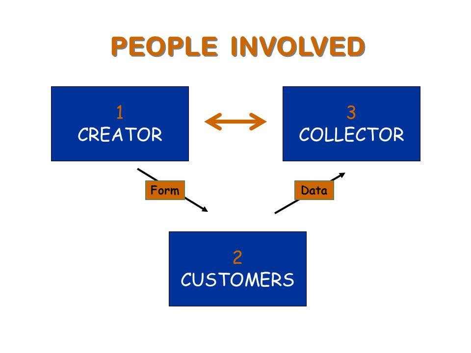 1 CREATOR 2 CUSTOMERS 3 COLLECTOR PEOPLE INVOLVED Form Data