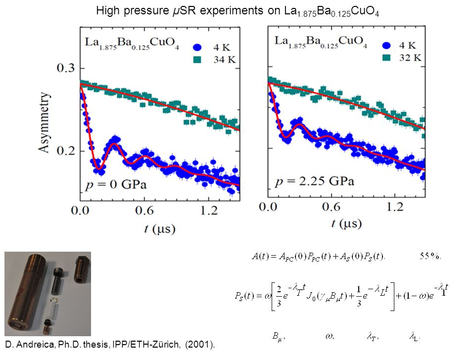High pressure µSR experiments on La 1.875 Ba 0.125 CuO 4 D. Andreica, Ph.D. thesis, IPP/ETH-Zürich, (2001).