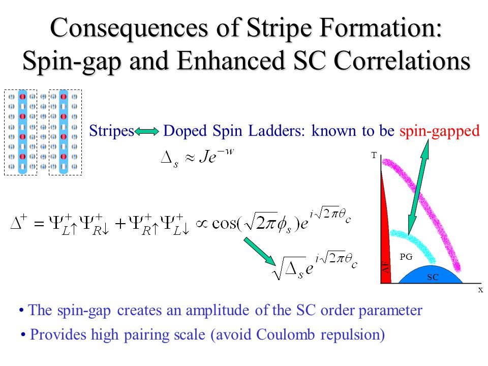 Consequences of Stripe Formation: Spin-gap and Enhanced SC Correlations StripesDoped Spin Ladders: known to be spin-gapped SC x PG AF T The spin-gap creates an amplitude of the SC order parameter Provides high pairing scale (avoid Coulomb repulsion)
