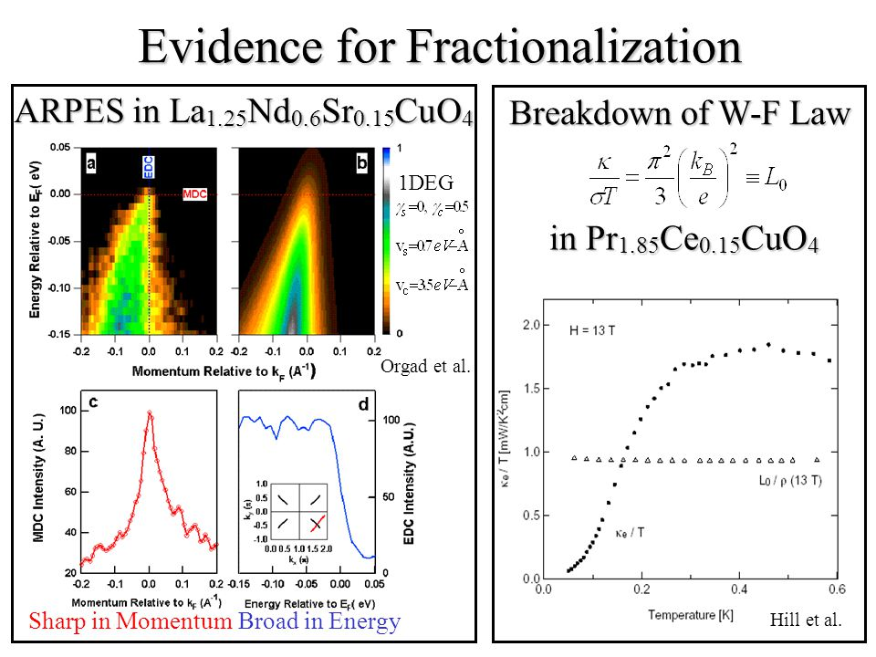 Evidence for Fractionalization Sharp in MomentumBroad in Energy 1DEG Orgad et al.