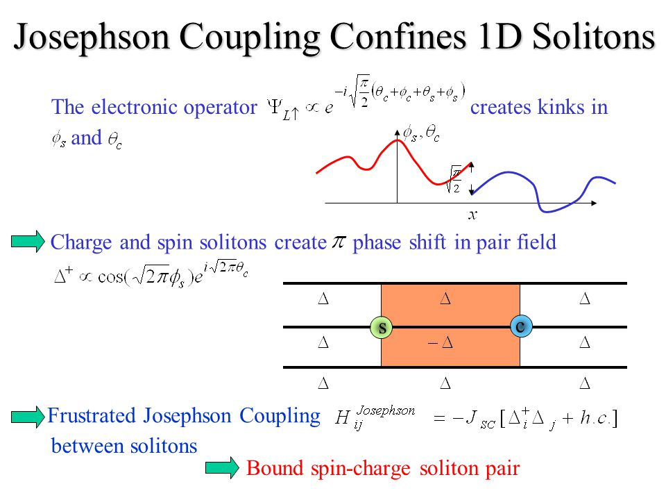 Josephson Coupling Confines 1D Solitons The electronic operatorcreates kinks in and Frustrated Josephson Coupling between solitons Bound spin-charge soliton pair Charge and spin solitons createphase shift in pair field s c