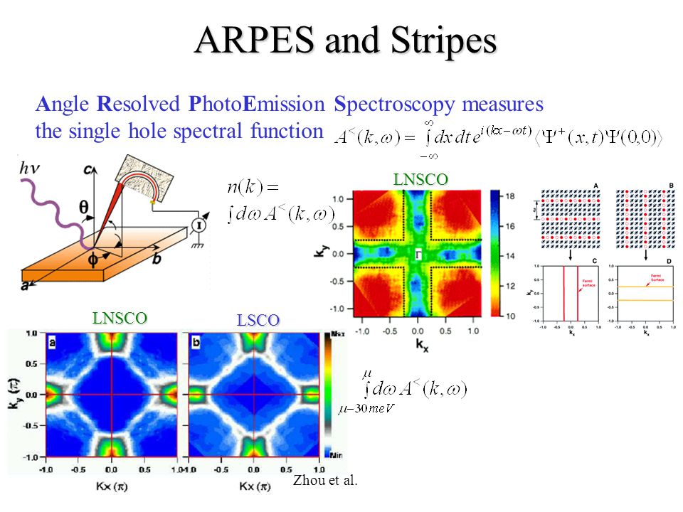 ARPES and Stripes Angle Resolved PhotoEmission Spectroscopy measures the single hole spectral function LNSCO Zhou et al.LNSCOLSCO