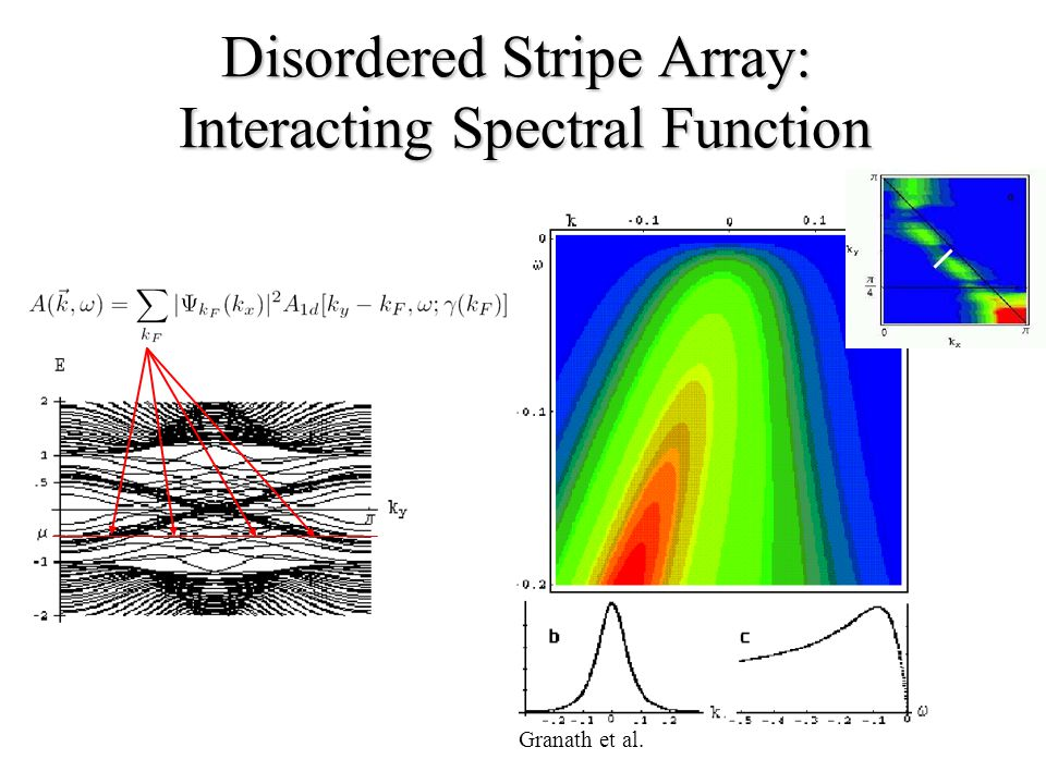 Disordered Stripe Array: Interacting Spectral Function Granath et al.