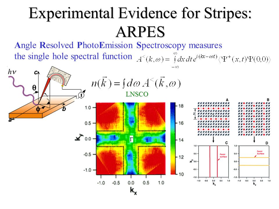Experimental Evidence for Stripes: ARPES Angle Resolved PhotoEmission Spectroscopy measures the single hole spectral functionLNSCO