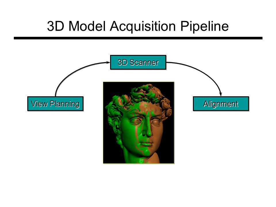 3D Model Acquisition Pipeline 3D Scanner AlignmentAlignment View Planning