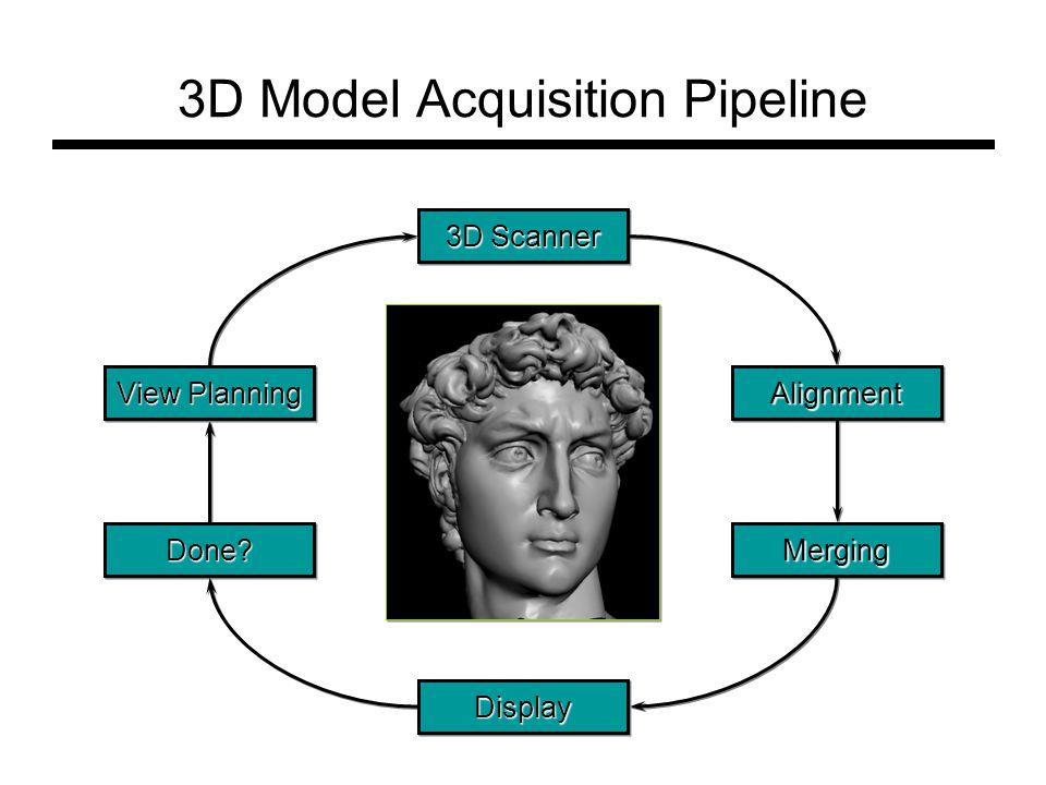 3D Model Acquisition Pipeline 3D Scanner AlignmentAlignment MergingMergingDone Done.