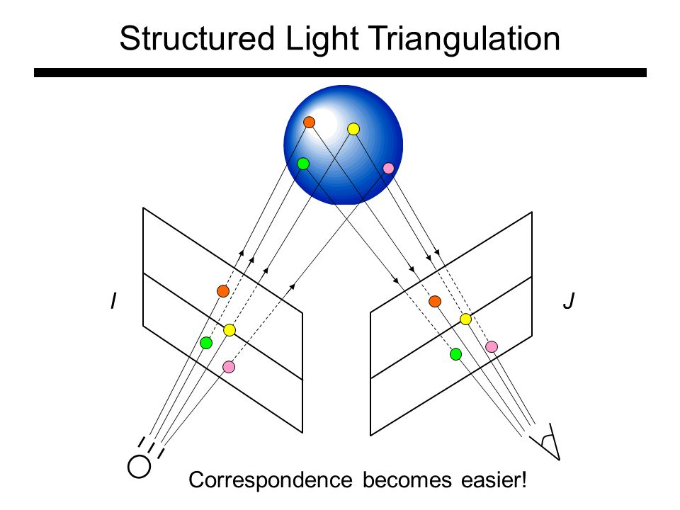 IJ Structured Light Triangulation Correspondence becomes easier!