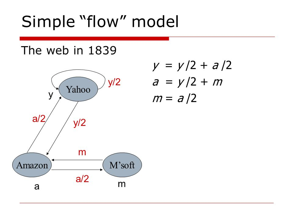 Simple flow model The web in 1839 Yahoo M'softAmazon y a m y/2 a/2 m y = y /2 + a /2 a = y /2 + m m = a /2