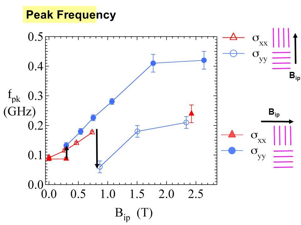 B ip Peak Frequency