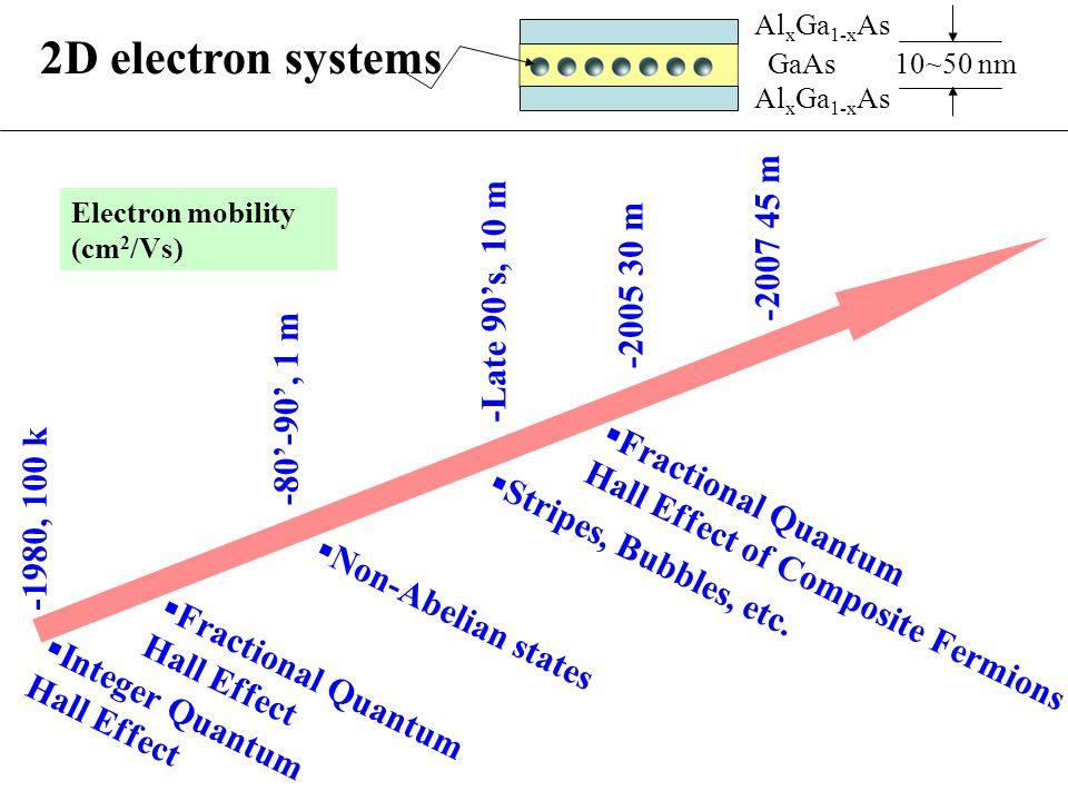 2D electron systems Al x Ga 1-x As GaAs 10~50 nm -Late 90's, 10 m  Integer Quantum Hall Effect  Fractional Quantum Hall Effect  Fractional Quantum Hall Effect of Composite Fermions  Stripes, Bubbles, etc.